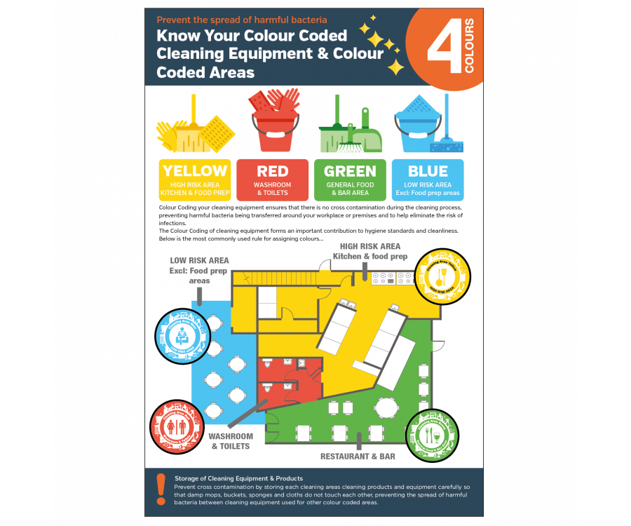 Colour Coding Staff Guidance Poster